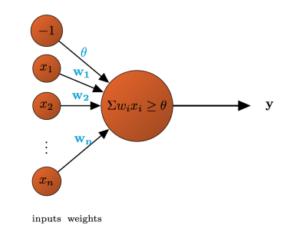 Exemplo de Rede Neural Convolucional (Convolutional Neural Network - CNN)