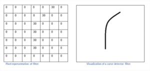 Tutorial de rede convolucional
