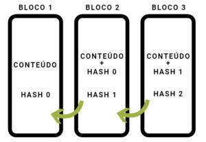 Exemplo de rede em blockchain