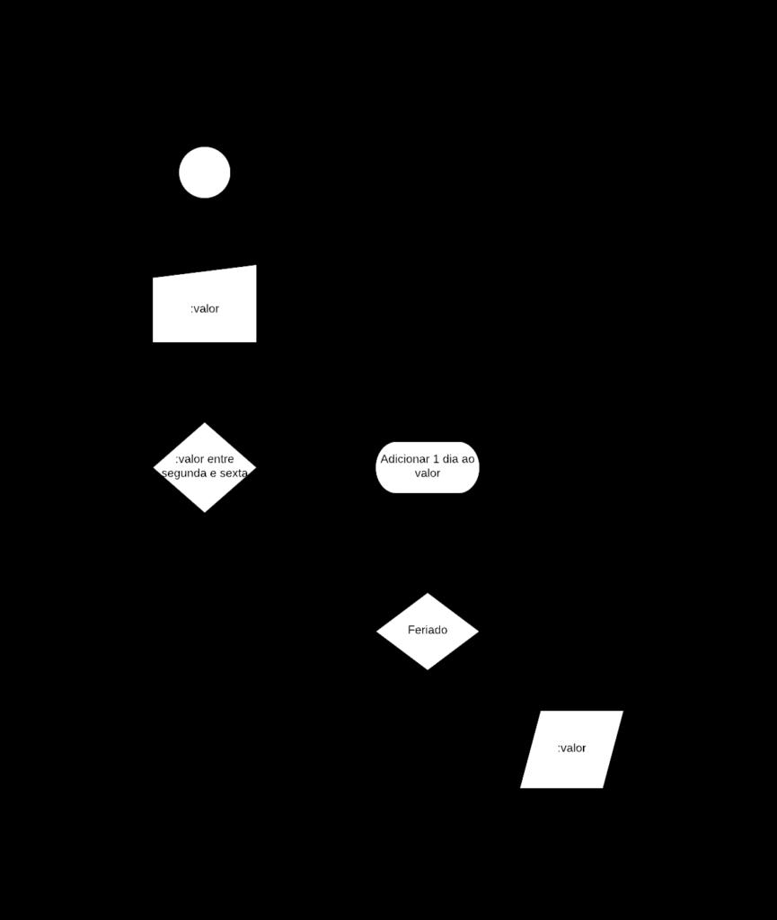 Fluxograma Cálculo do Próximo dia útil