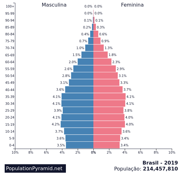 Pirâmide Demografica Brasil 2019, no blog Code Journey