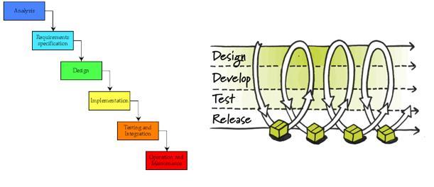 Gráfico explicando Devops