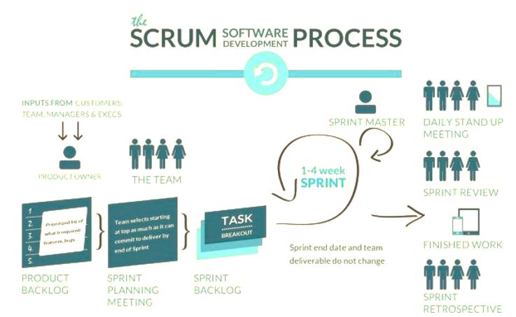 O processo Scrum