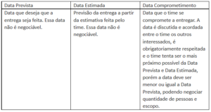Tabela data prevista e data estimada