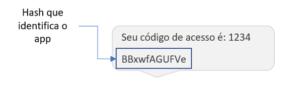 Exemplo da estrutura do SMS
