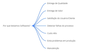 Mapa mental dos motivos para testar software